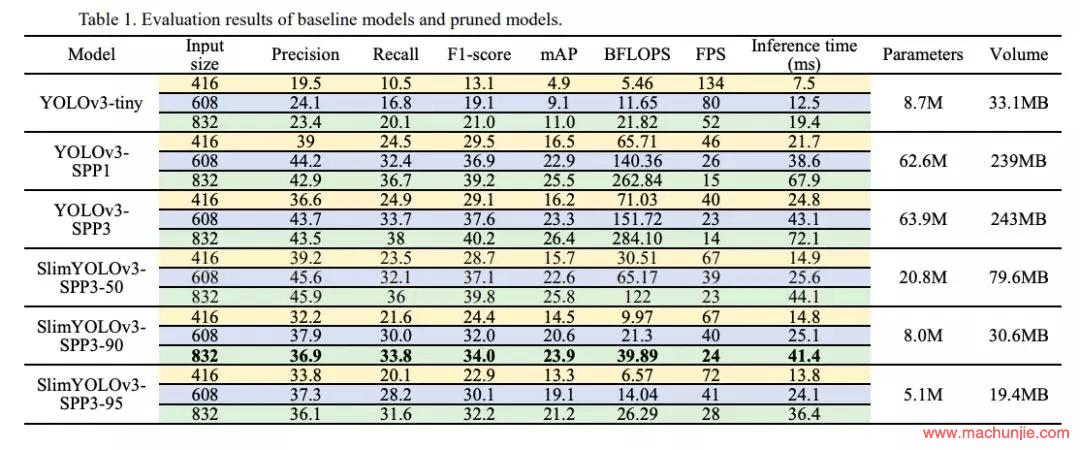 [mcj]SlimYOLOv3: Narrower, Faster and Better for UAV Real-Time Applications论文解析