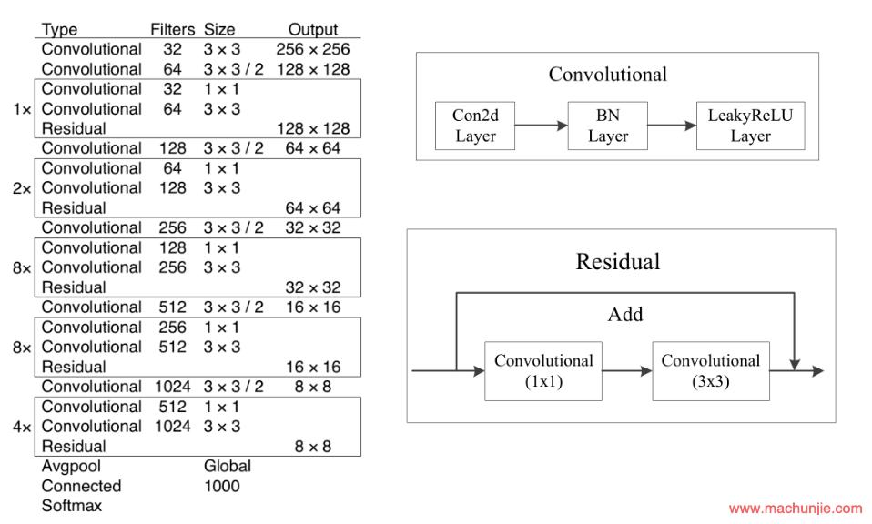 [mcj]YOLO V3的卷积层数量