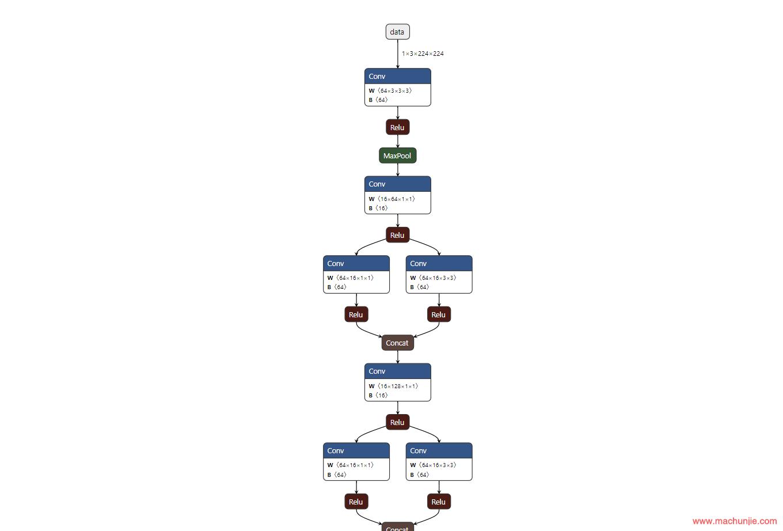 [DL]深度学习中的模型可视化工具,支持ONNX, Caffe, Keras, Darknet, pytorch, TensorFlow目前格式最全!!!!