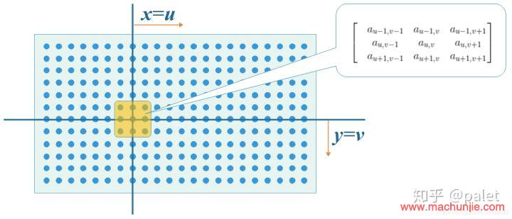 [DL]卷积为什么被称为卷积|卷积为什么要翻转?