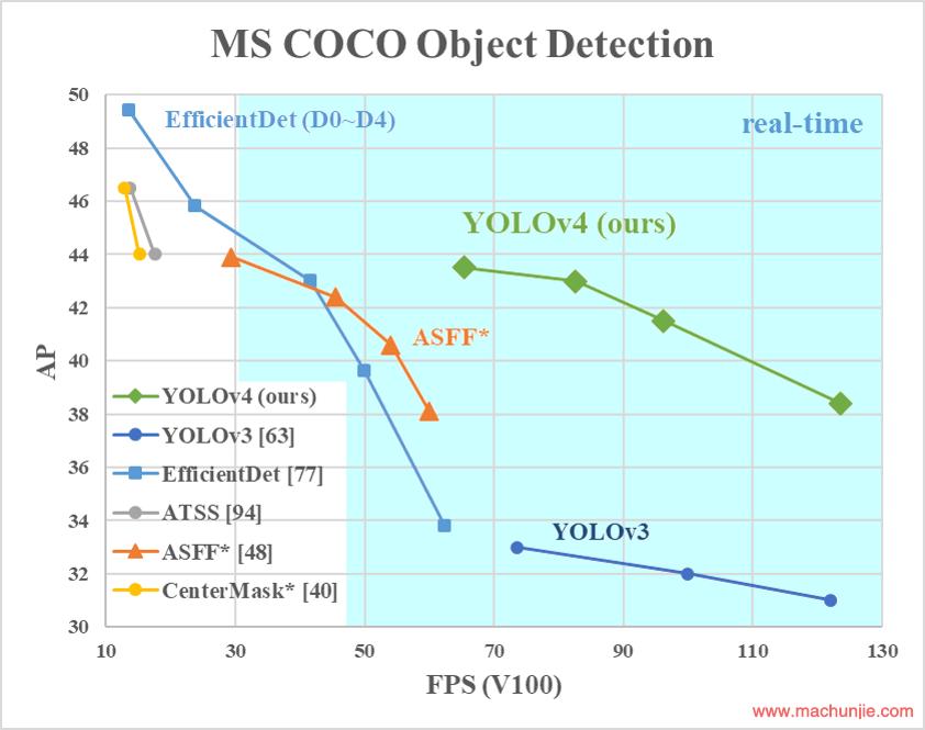 图1:对拟建的YOLOv4和其他最先进的目标检测器进行比较。YOLOv4 的速度比高效德特快两倍,具有同等的性能。YOLOv3 的 AP 和 FPS 分别提高了 10% 和 12%。