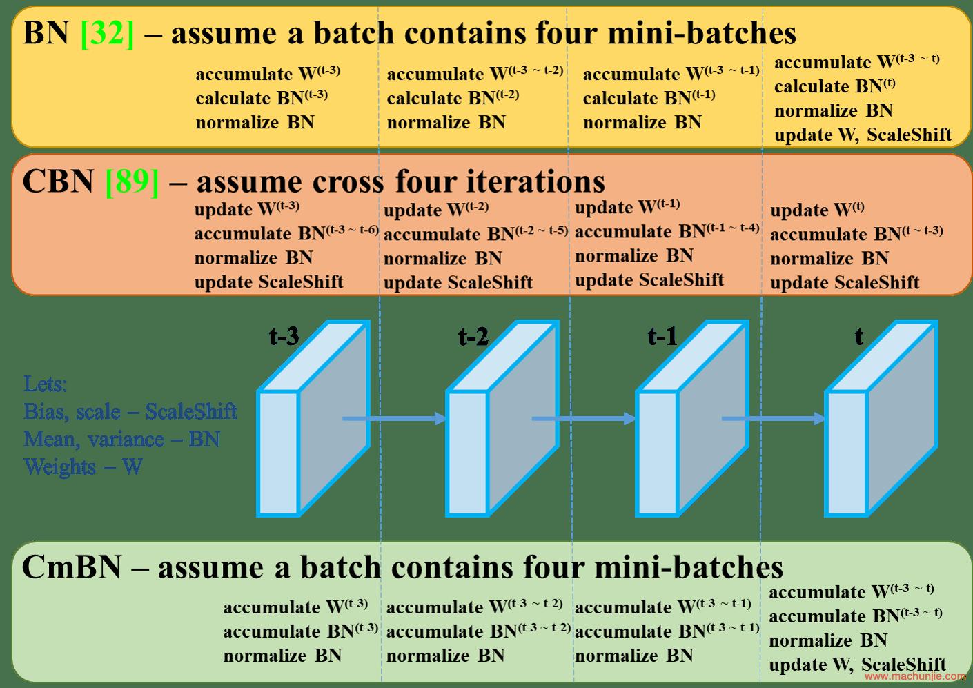 Figure 4: Cross mini-Batch Normalization.
