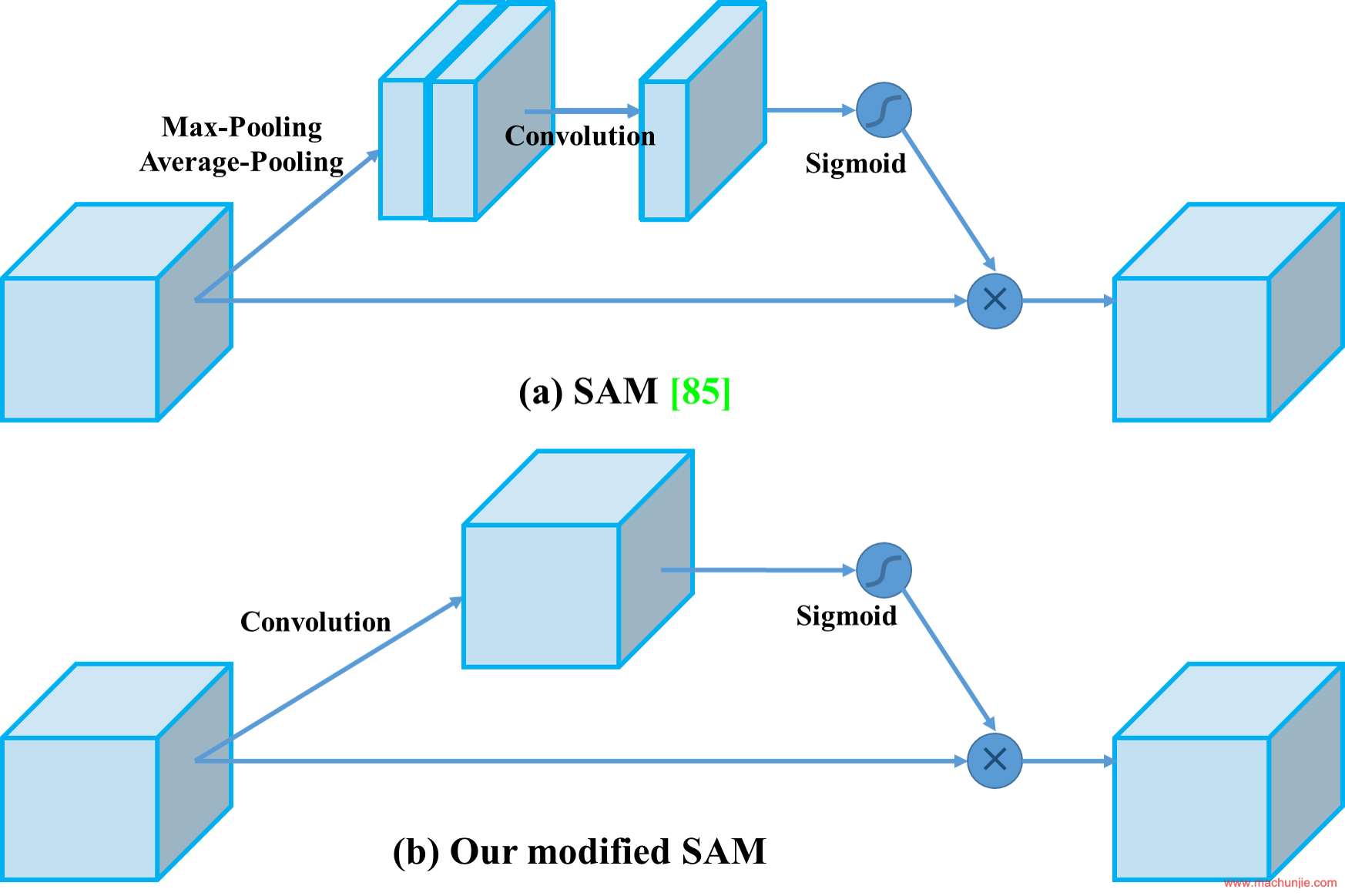 Figure 5: Modified SAM.