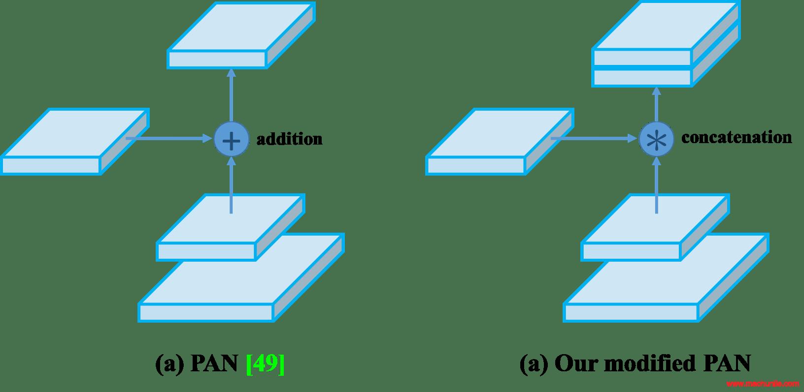 Figure 6: Modified PAN.
