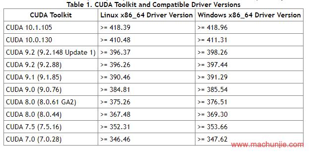 [mcj]Ubuntu16.04安装NVIDIA驱动+CUDA10.1+cudnn7.5.0附详细步骤