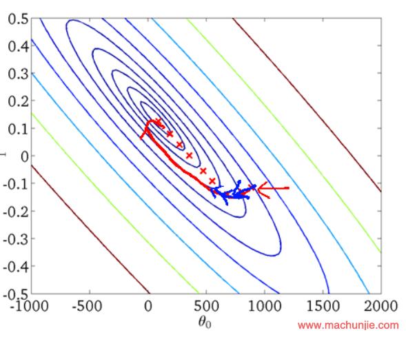 介绍深度学习优化算法:从SGD到NADAM
