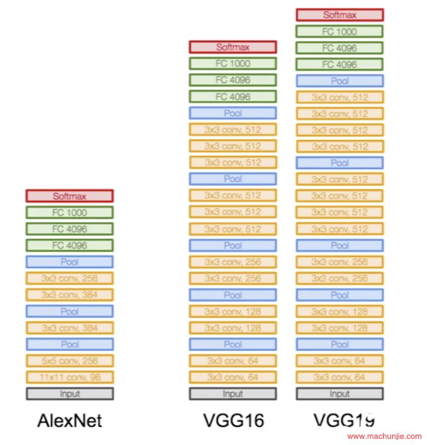 简要介绍ALEXNET / VGGNET / RESNET / DENSENET