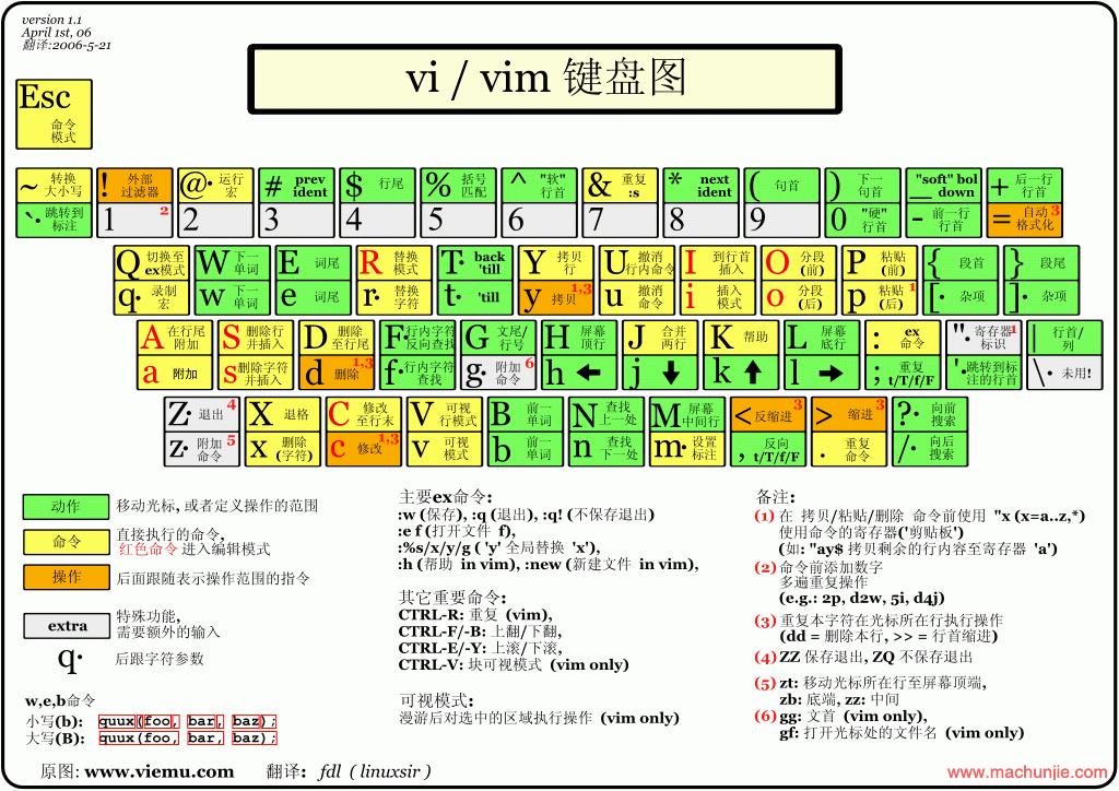 VIM常用命令备份