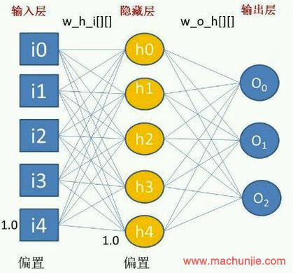 [mcj]pytorch中LSTM的输入输出解释||LSTM输入输出详解