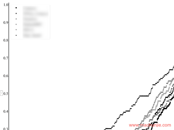 matplotlib设置图例中marker大小 | plt设置图例中图标的大小